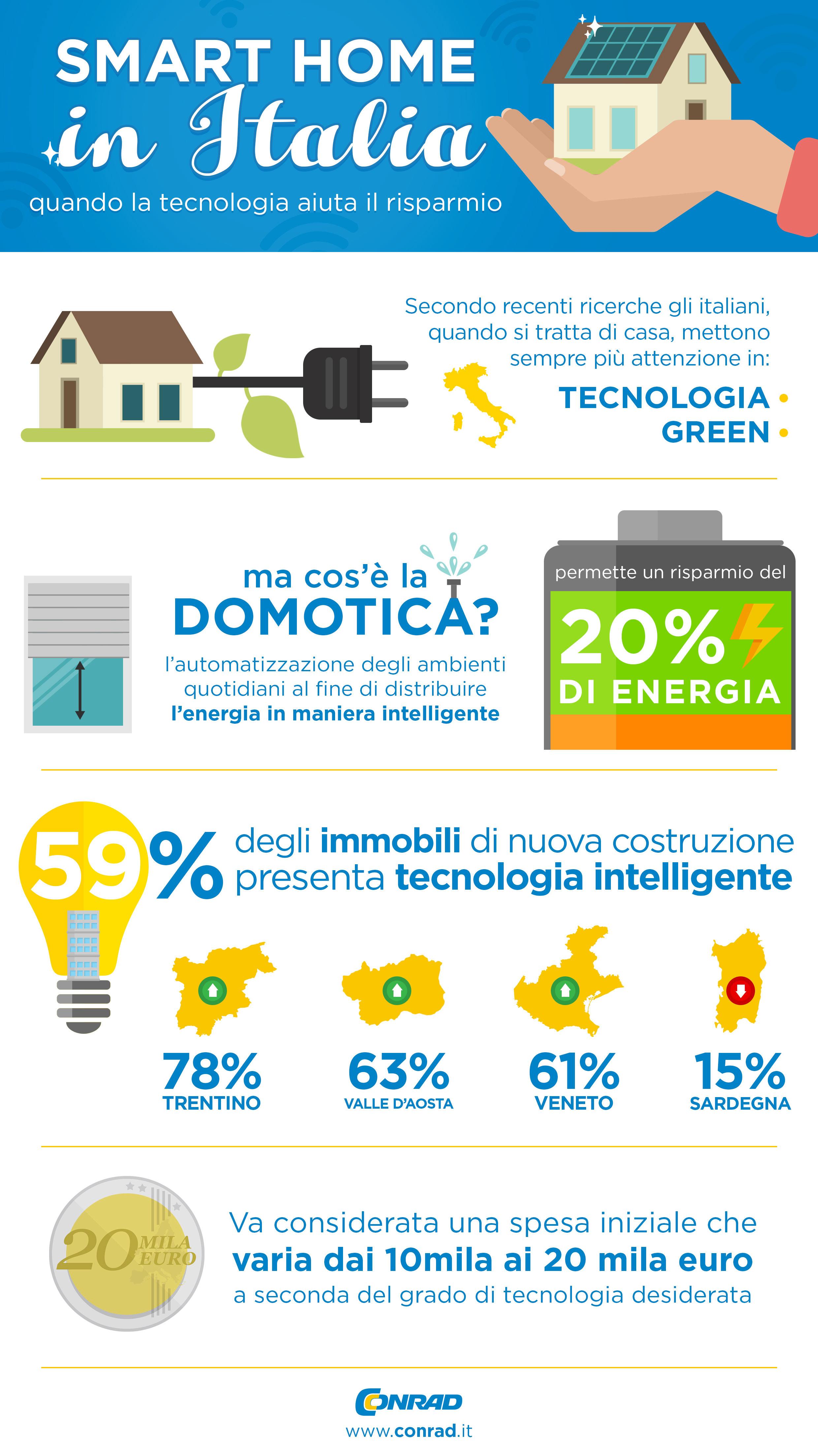 Smart Home e italiani: il nuovo modo di vivere la casa.